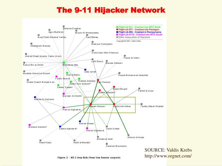 The 9-11 Hijacker Network