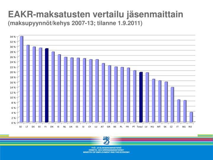 EAKR-maksatusten vertailu jäsenmaittain