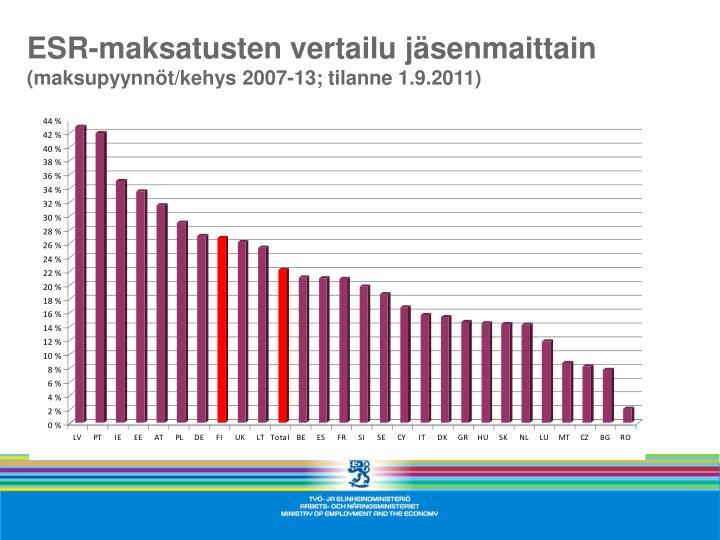 ESR-maksatusten vertailu jäsenmaittain
