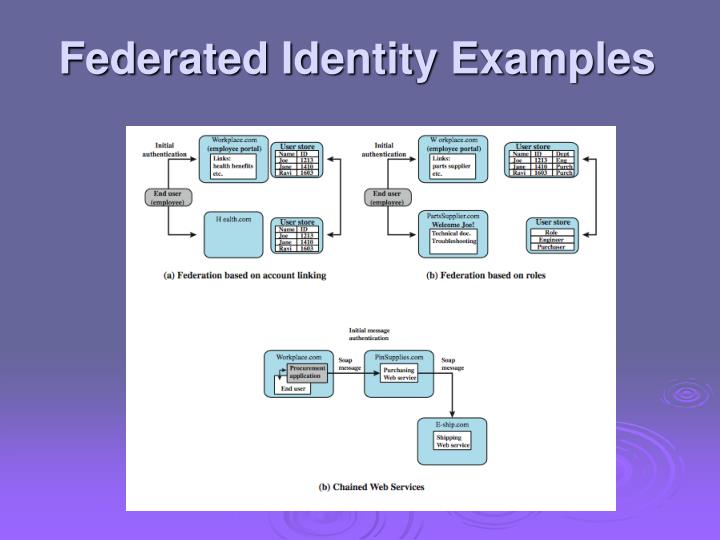 Federated Identity Examples
