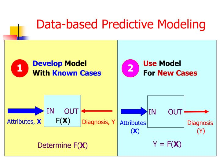 Data-based Predictive Modeling