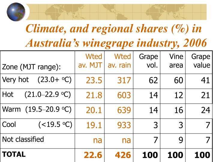 Climate, and regional shares (%) in Australia's winegrape industry, 2006