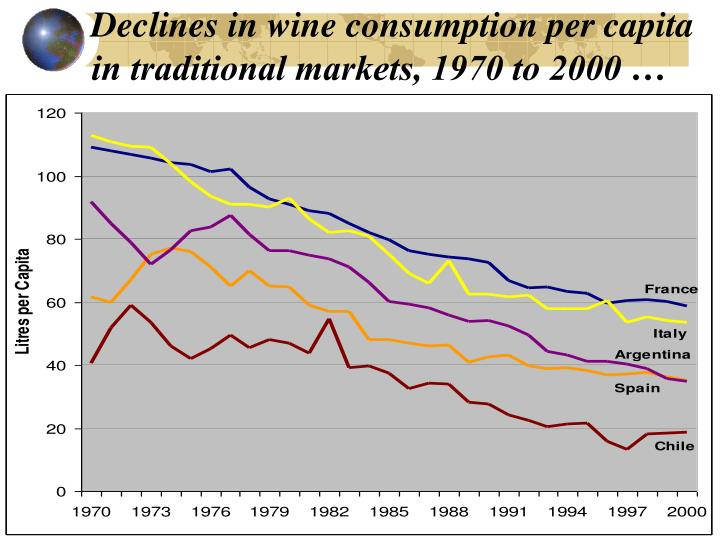 Declines in wine consumption per capita in traditional markets, 1970 to 2000 …