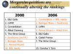 mergers acquisitions are continually altering the rankings