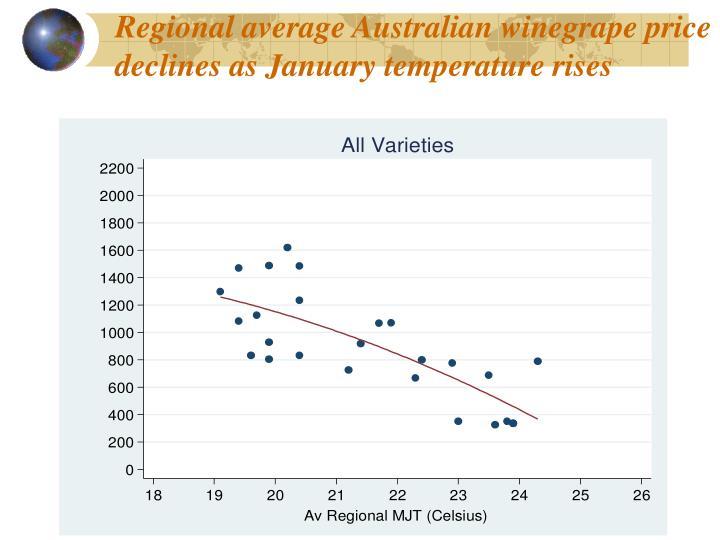 Regional average Australian winegrape price declines as January temperature rises