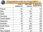 wine production by firms 2005