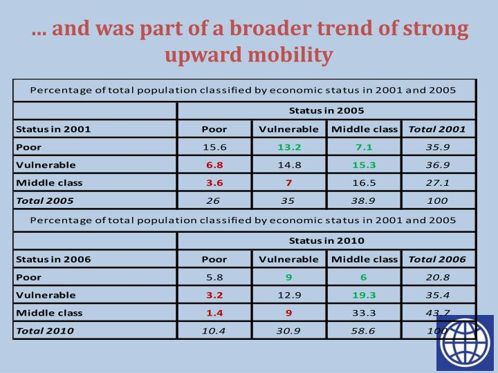 … and was part of a broader trend of strong upward mobility
