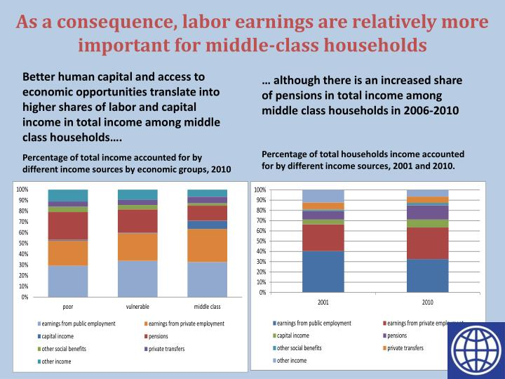 As a consequence, labor earnings are relatively more important for middle-class households