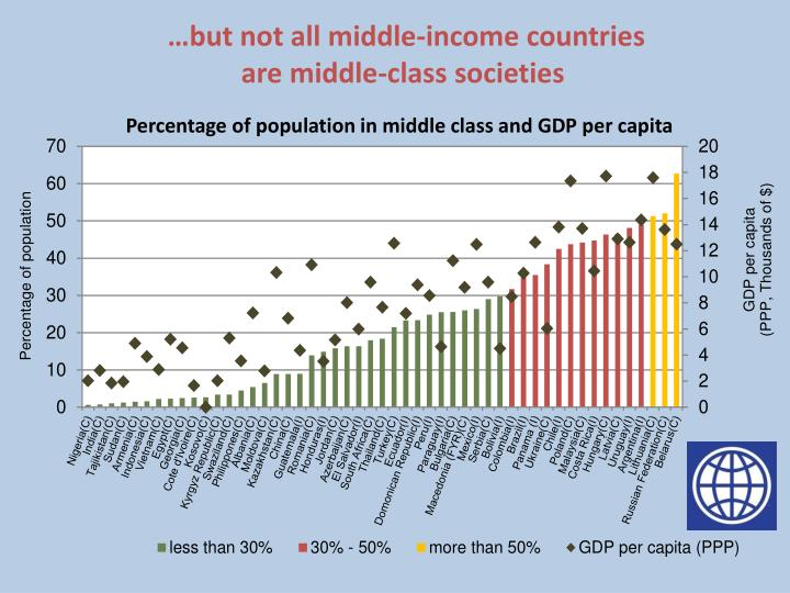 …but not all middle-income countries