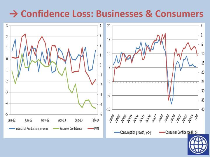→ Confidence Loss: Businesses & Consumers