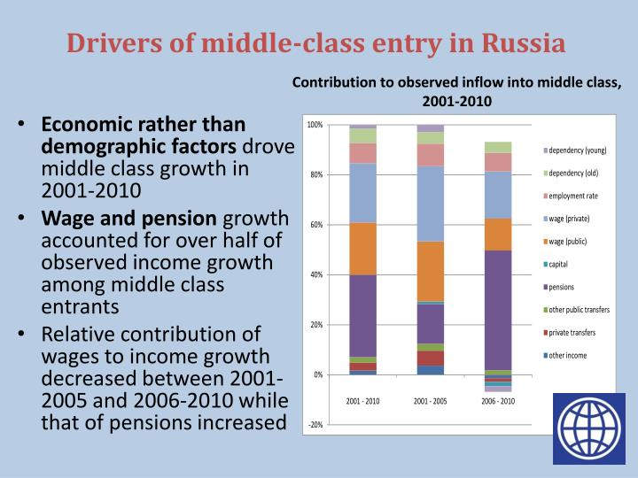 Drivers of middle-class entry in Russia