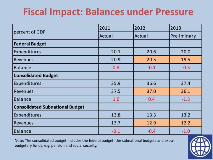 Fiscal Impact: Balances under Pressure