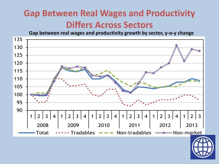 Gap Between Real Wages and Productivity Differs Across Sectors