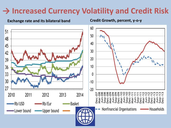 → Increased Currency Volatility and Credit Risk