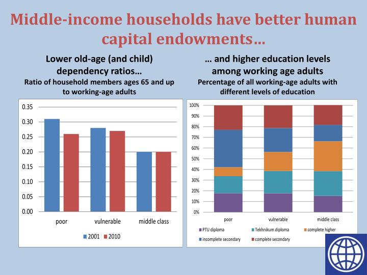 Middle-income households have better human capital endowments…