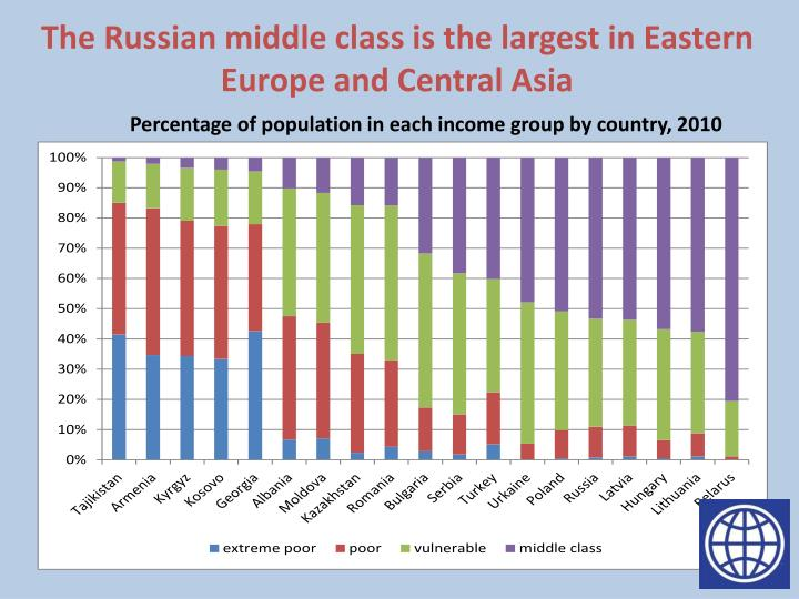 The Russian middle class is the largest in Eastern Europe and Central Asia