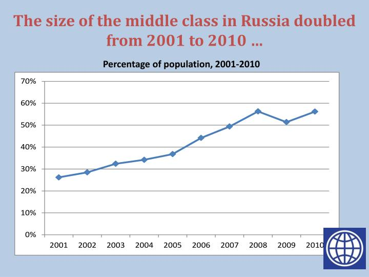 The size of the middle class in Russia doubled from 2001 to 2010 …