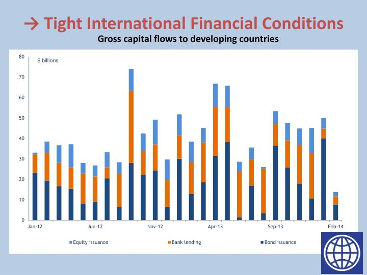 → Tight International Financial Conditions