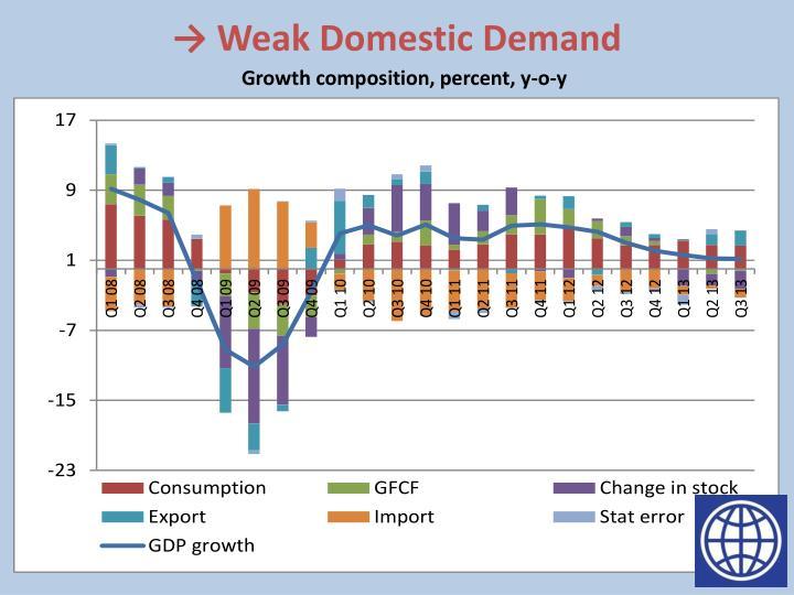 → Weak Domestic Demand