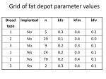 grid of fat depot parameter values