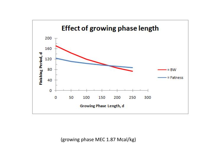 (growing phase MEC 1.87 Mcal/kg)
