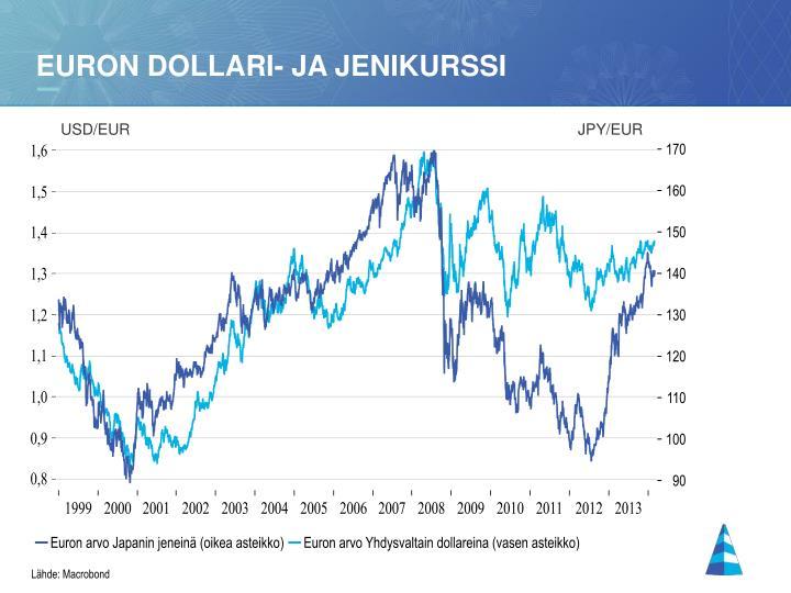 Euron dollari- ja jenikurssi
