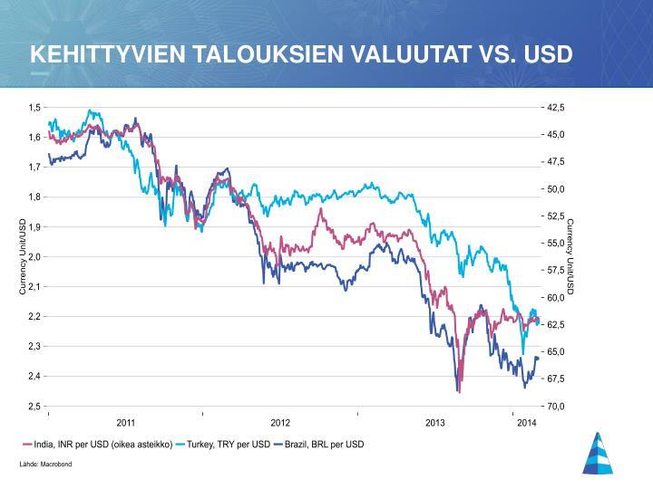 Kehittyvien talouksien valuutat vs.