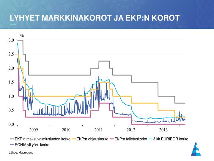 Lyhyet markkinakorot ja EKP:n korot