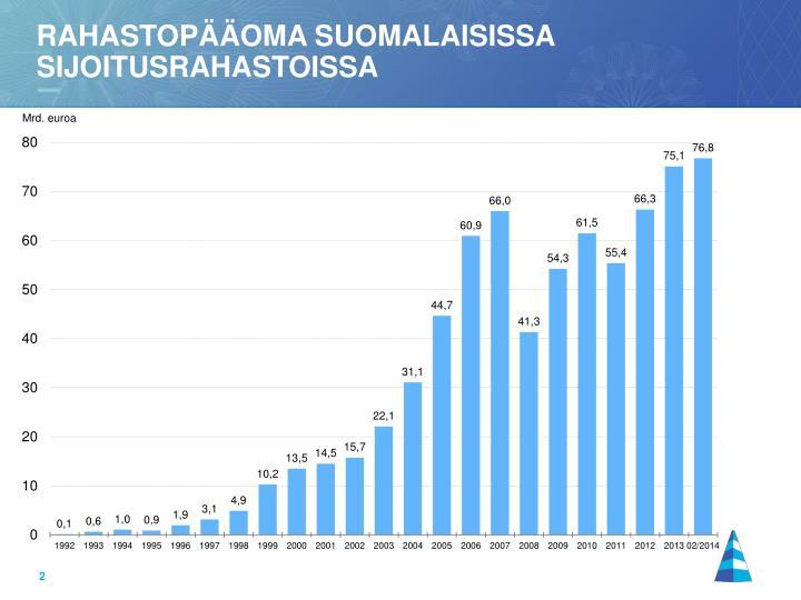 Rahastopääoma suomalaisissa sijoitusrahastoissa