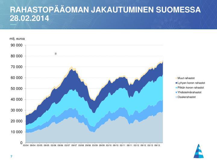 Rahastopääoman jakautuminen suomessa 28.02.2014