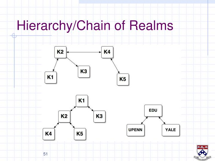 Hierarchy/Chain of Realms