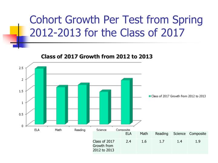 Cohort Growth Per Test from Spring 2012-2013 for the Class of 2017