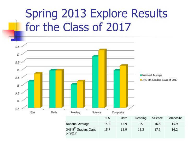Spring 2013 Explore Results for the Class of 2017