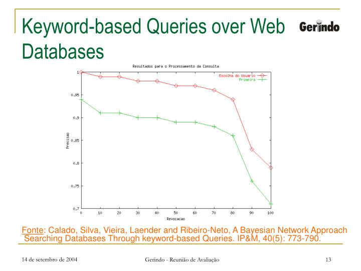 Keyword-based Queries over Web Databases
