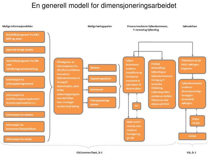 En generell modell for dimensjoneringsarbeidet