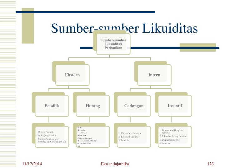 Sumber-sumber Likuiditas