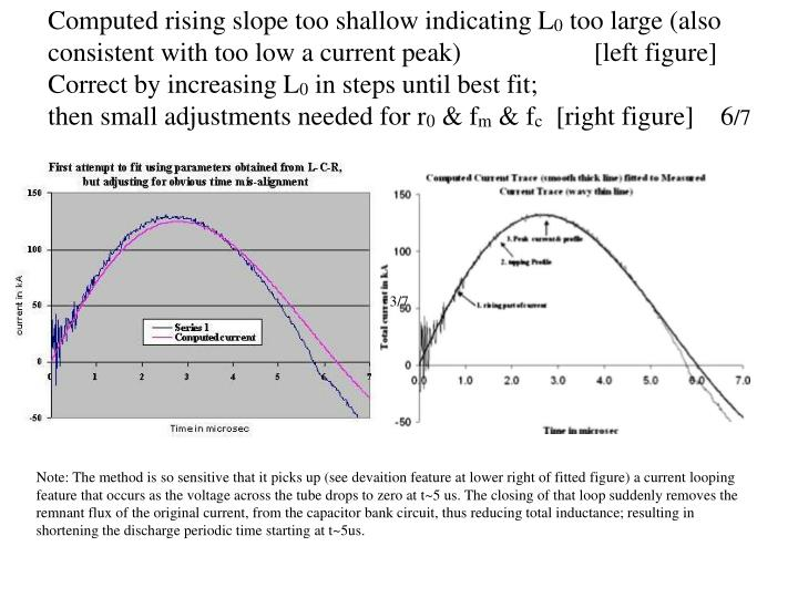 Computed rising slope too shallow indicating L