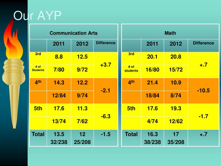 Our AYP