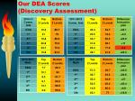 our dea scores discovery assessment