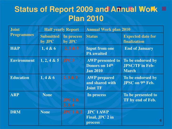 Status of Report 2009 and Annual Work Plan 2010