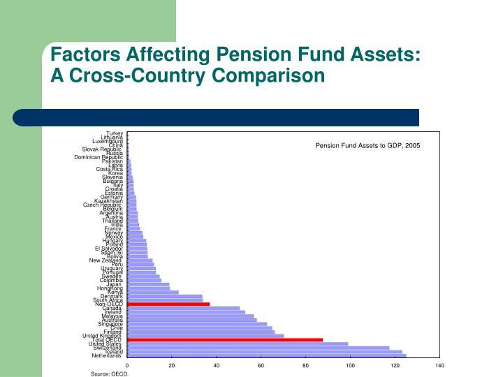 Factors Affecting Pension Fund Assets: