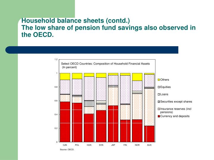Household balance sheets (contd.)