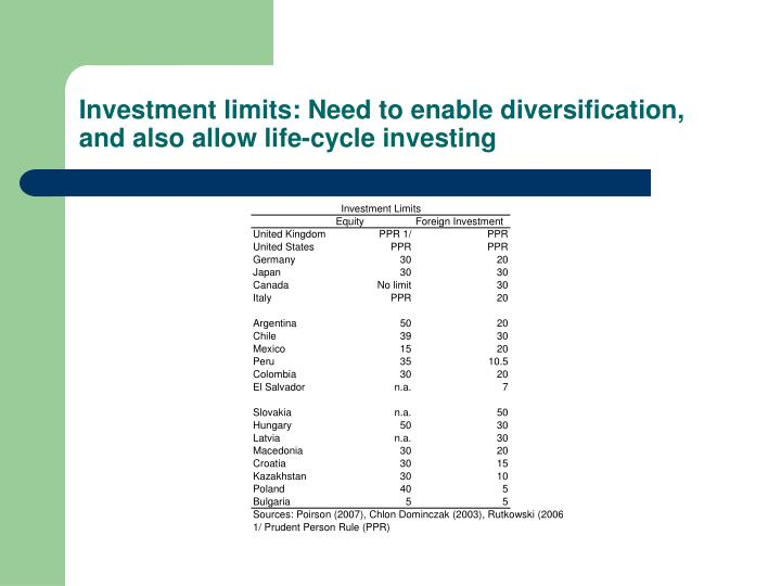 Investment limits: Need to enable diversification, and also allow life-cycle investing