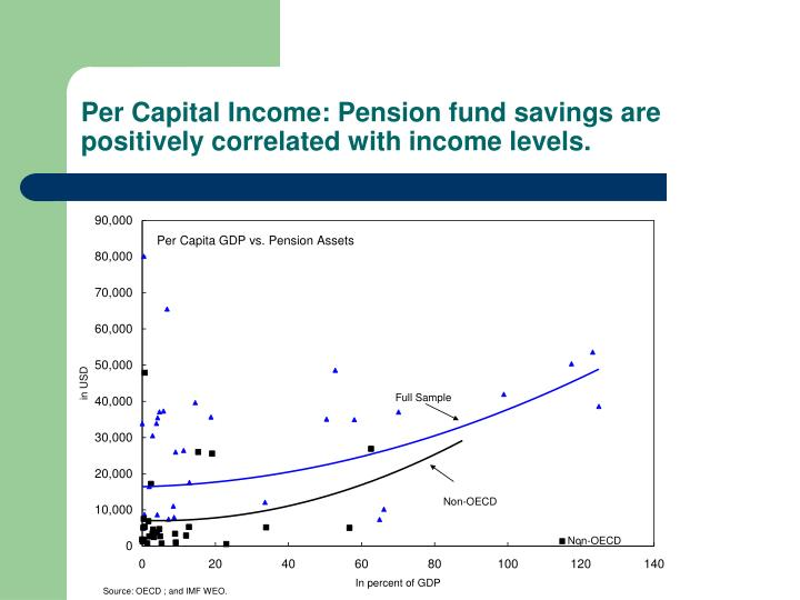 Per Capital Income: Pension fund savings are positively correlated with income levels.