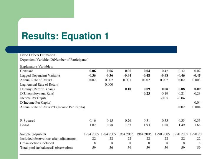 Results: Equation 1