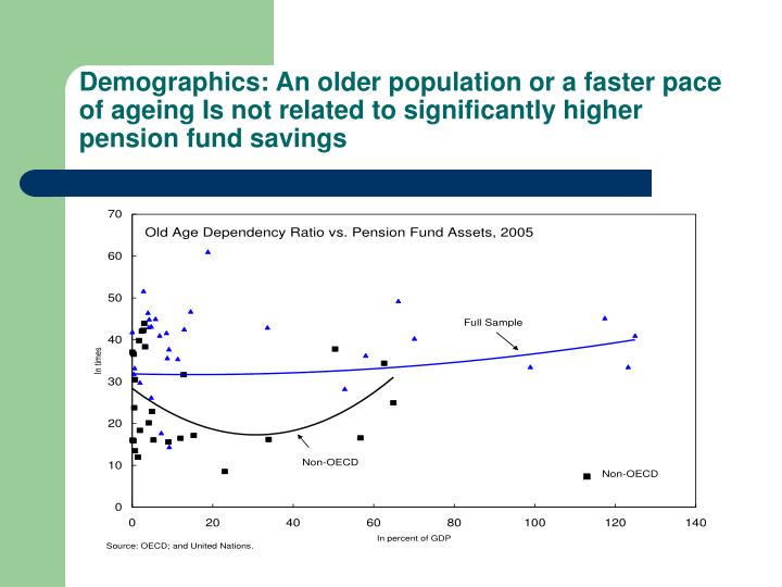 Demographics: An older population or a faster pace of ageing Is not related to significantly higher pension fund savings
