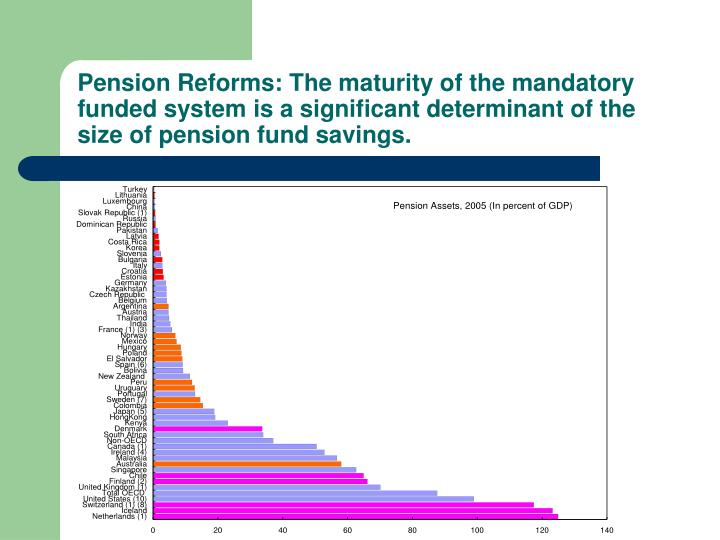 Pension Reforms: The maturity of the mandatory funded system is a significant determinant of the size of pension fund savings.