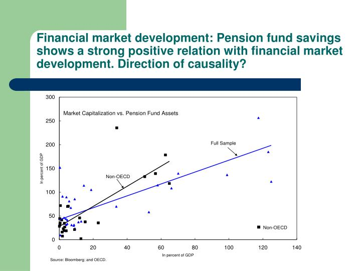Financial market development: Pension fund savings shows a strong positive relation with financial market development. Direction of causality?