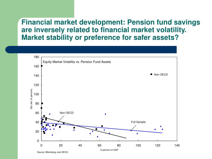 Financial market development: Pension fund savings are inversely related to financial market volatility. Market stability or preference for safer assets?