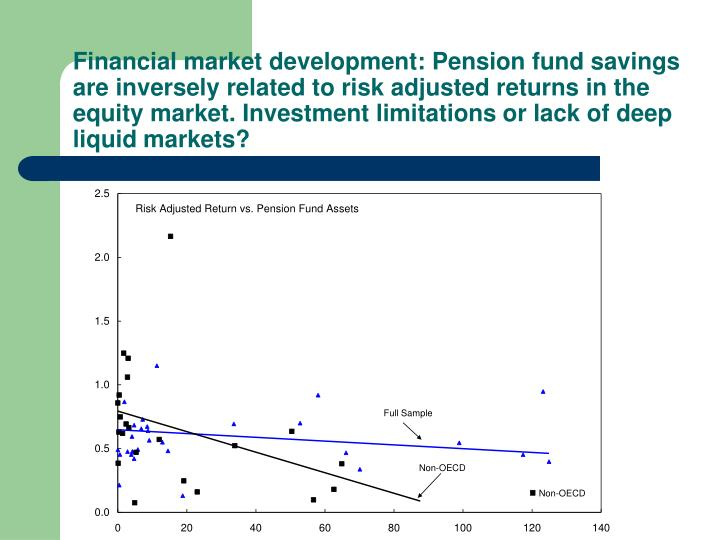 Financial market development: Pension fund savings are inversely related to risk adjusted returns in the equity market. Investment limitations or lack of deep liquid markets?